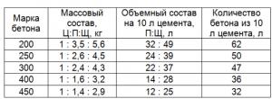 таблица соотношения цемента
